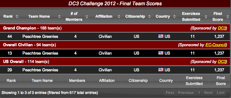 DC3 Challenge 2012 - Final Team Scores - Peachtree
